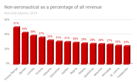 This graphic shows the percentage of non-aeronautical revenue by Canadian non-hub airport.