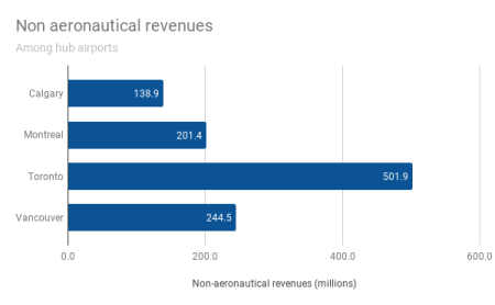 This graphic shows non-aeronautical revenues by airport, for Canadian hub airports, 2018.