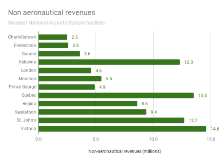 This graphic shows non-aeronautical revenues by airport, for the smallest Canadian airports, 2018.