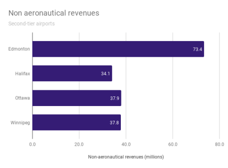 This graphic shows non-aeronautical revenues by airport, for the second-tier of Canadian airports, 2018.