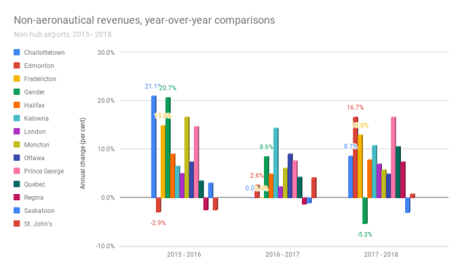 This image presents year-over-year comparisons for non-aeronautical revenue for hub airports in Canada.