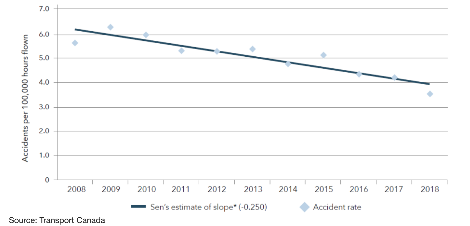 This chart shows the rate of air accidents per 100,000 hours flown, from 2008 - 2018.